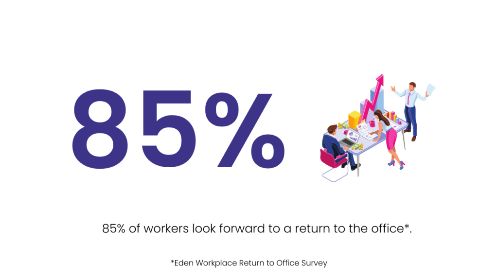 85 percent of office workers want to return to the office.