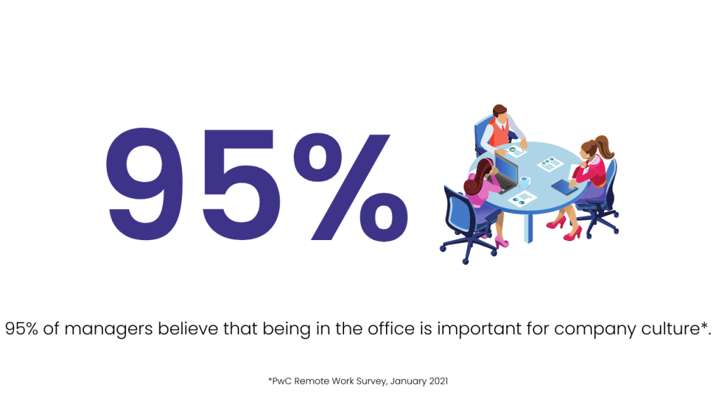 95% of managers believe that being in the office is important for company culture