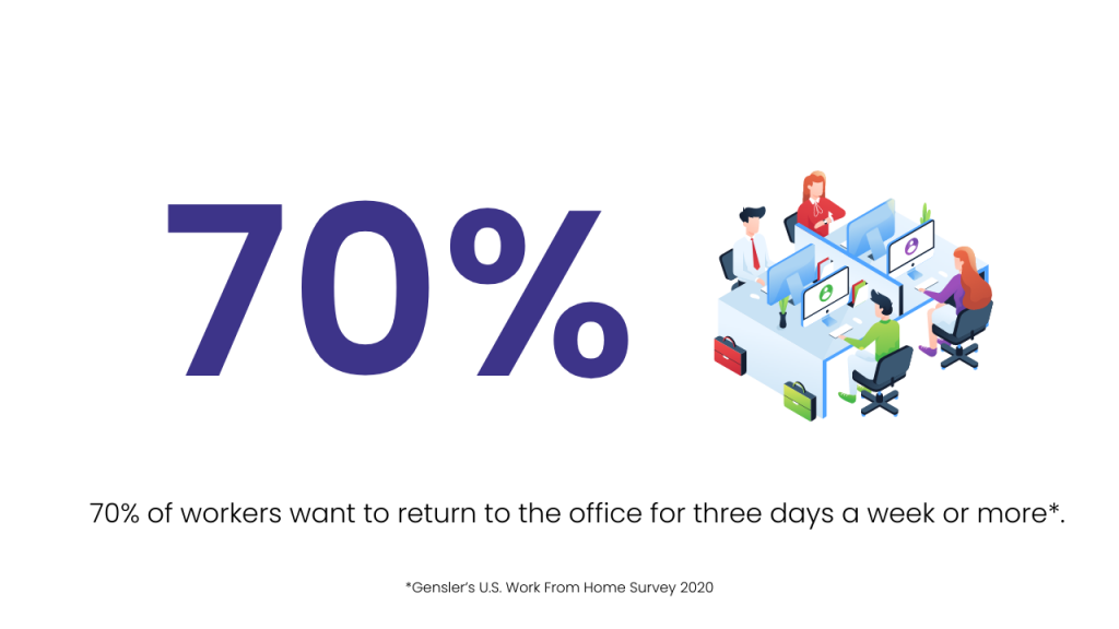 70% of workers ant to retrn to the office for 3 days a week or more