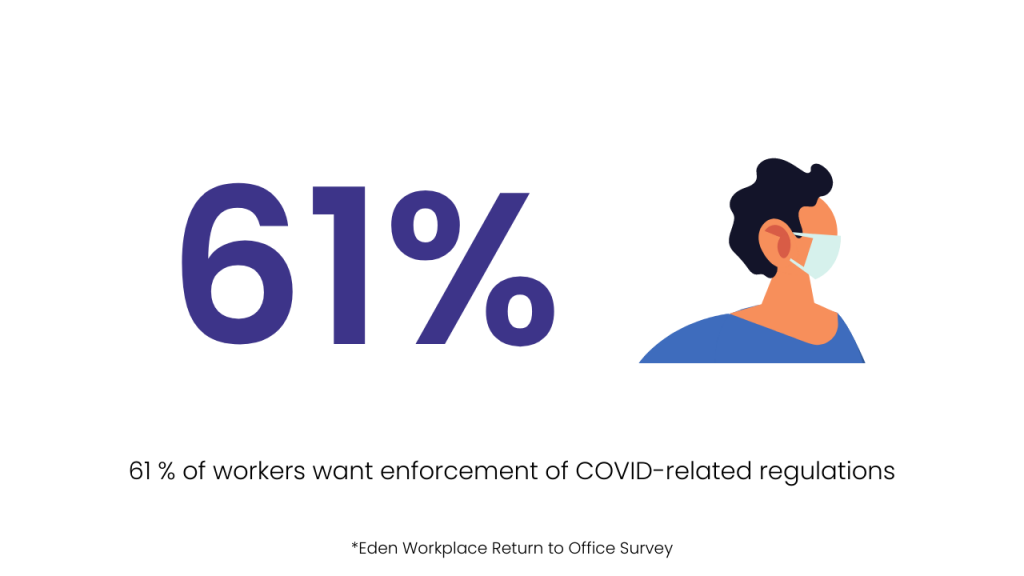 61 percent of employees want their employers to strictly enforce Covid related workplace rules
